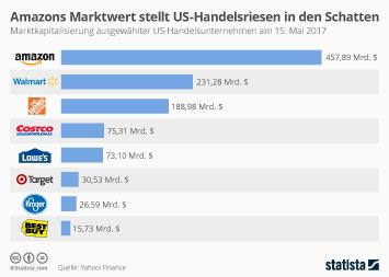 Infografik: Amazons Marktwert stellt US-Handelsriesen in den Schatten | Statista