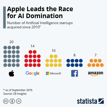 Infographic: Apple Leads the Race for AI Domination | Statista