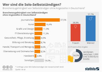Infografik - Branchenzugehoerigkeit von Selbststaendigen ohne Angestellte in Deutschland