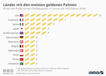 Infografik: Länder mit den meisten Goldenen Palmen | Statista