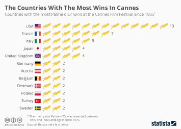 Infographic - countries with the most Palme d'Or wins at the Cannes Film Festival