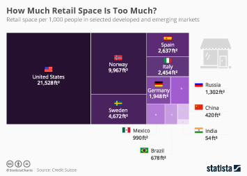 Infographic - Retail space per 1000 people