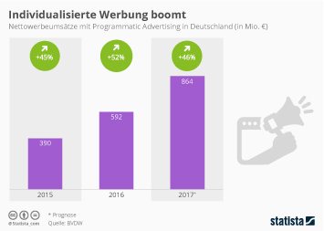 Infografik: Individualisierte Werbung boomt | Statista