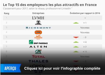 Infographie: Le Top15 des employeurs les plus attractifs en France | Statista