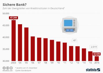 Infografik - zahl banken deutschland
