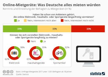 Infografik: Online-Mietgeräte: Was Deutsche alles mieten würden   Statista