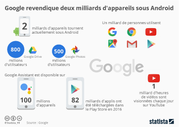 Infographie - Google:  le cap des deux milliards d'appareils sous Android franchi