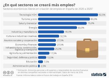 Infografía: Los sectores en los que se creará más empleo | Statista