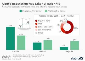 Infographic: Uber's Reputation Has Taken a Major Hit | Statista