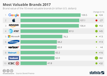 Infographic - brand value of 10 most valuable brands 2017