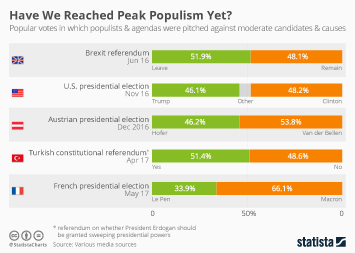 Infographic - Populism in the United States, Europe and Turkey