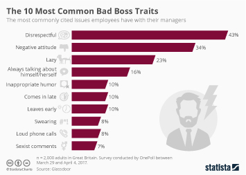 Infographic: The 10 Most Common Bad Boss Traits | Statista