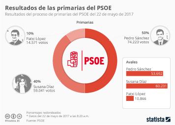 Infografía: Pedro Sánchez, nuevo secretario general del PSOE | Statista