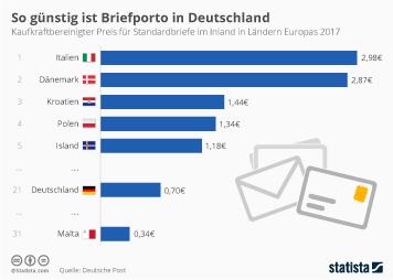 Infografik - Vergleich des Brief-Portos in Europa