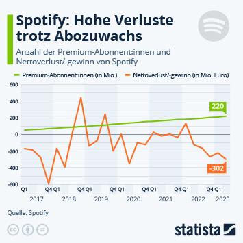 Infografik: Spotify schreibt weiter rote Zahlen | Statista