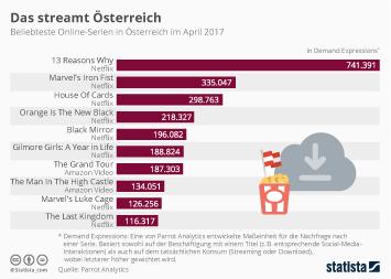 Infografik - Beliebteste Online-Serien in Österreich