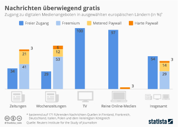Infografik - Zugang zu Medien in ausgewählten europäischen Ländern