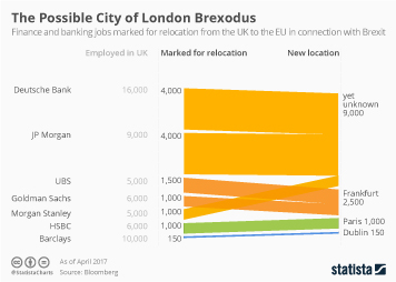 Infographic - The Possible City of London Brexodus