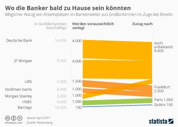 Infografik: Der Abzug der Banker aus Großbritannien | Statista