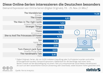 Link zu Die beliebtesten Online-Serien Infografik