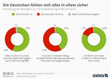 Infografik - Umfrage zur Terrorbedrohung in Deutschland