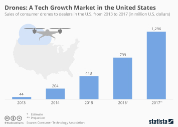 Infographic - Sales of consumer drones to dealers in the U.S