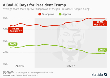 Infographic: A Bad 30 Days for President Trump | Statista