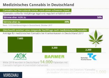 Infografik - Verwendung von medizinischem Cannabis in Deutschland