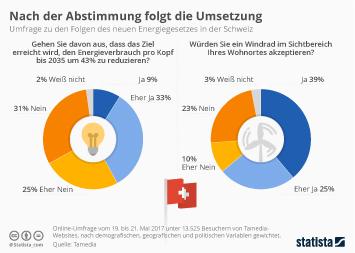 Infografik - Umfrage zu den Folgen des neuen Energiegesetzes in der Schweiz
