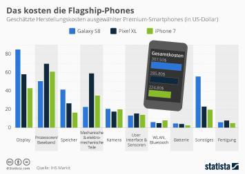 Das kosten die Flagship-Phones