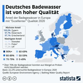 Deutsches Badewasser ist von hoher Qualität