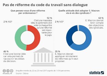 Infographie - Pas de réforme du code du travail sans dialogue