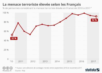 Infographie - La menace terroriste jugée forte par les Français
