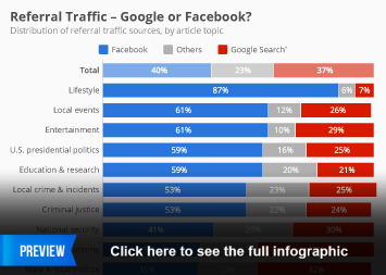 Infographic - Referral Traffic - Google or Facebook?