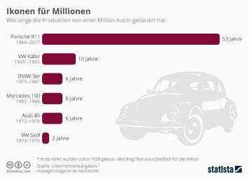 Infografik - Dauer der Produktion von einer Million Autos