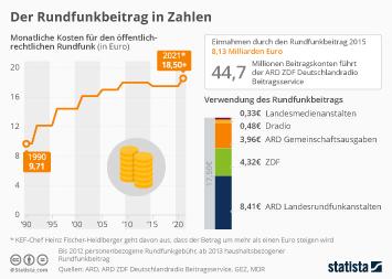 Infografik - Daten zum Rundfunkbeitrag in Deutschland