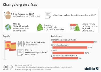 Infografía - Change.org recibirá 27 millones de euros de financiación