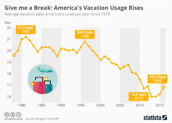 Infographic: Americans Are Taking More Time Off Work | Statista
