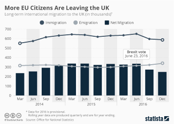 Infographic - More EU Citizens Are Leaving the UK