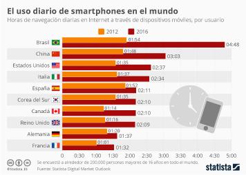 Infografía: La adicción al móvil crece en todo el mundo | Statista