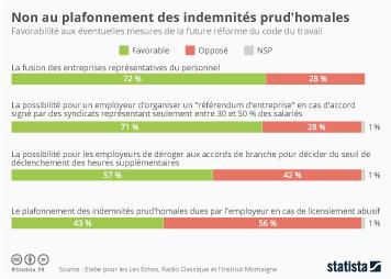 Infographie - Les Français contre un plafonnement des indemnités prud'homales
