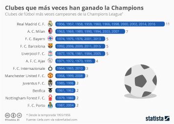 Infografía - El Real Madrid, el club que más veces se ha llevado la Copa de Europa a casa