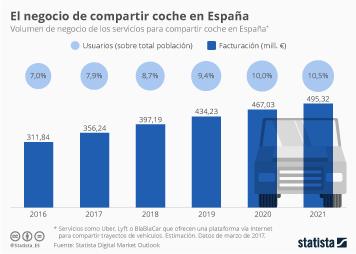 Infografía: La facturación en España del sector de Uber y Cabify | Statista