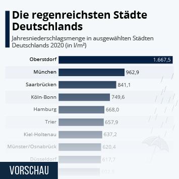 Infografik: Die regenreichsten Städte Deutschlands | Statista