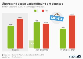 Infografik - Umfrage sollten Geschaefte sonntags geoeffnet haben