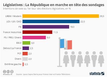 Infographie: Législatives : La République en Marche en tête des sondages | Statista