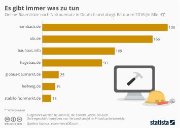 Infografik - Top Online-Baumärkte in Deutschland