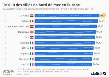 Infographie: Le Top 10 des villes de bord de mer en Europe | Statista