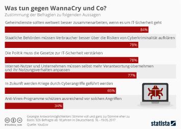 Infografik - Umfrage Was tun gegen Ransomware