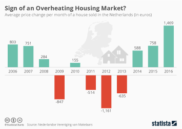 Infographic - Sign of an Overheating Housing Market?